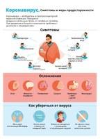 Коронавирус. симтомы и меры предосторожности